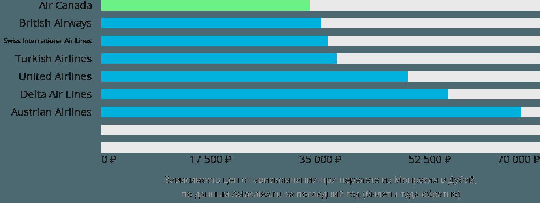 Динамика цен в зависимости от авиакомпании, совершающей перелет из Монреаля в Дубай