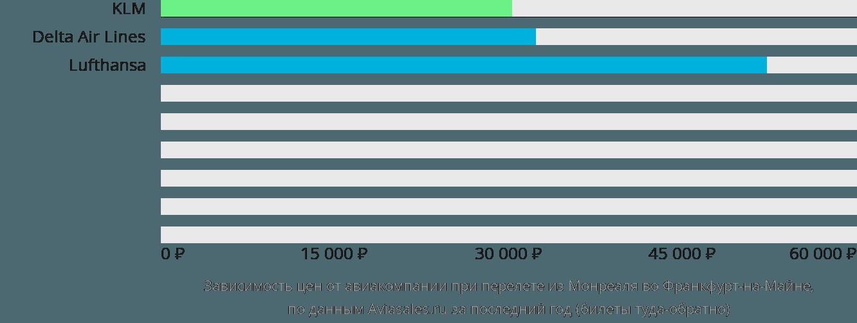 Динамика цен в зависимости от авиакомпании, совершающей перелет из Монреаля во Франкфурт-на-Майне