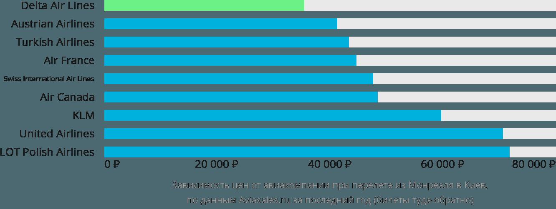 Динамика цен в зависимости от авиакомпании, совершающей перелет из Монреаля в Киев