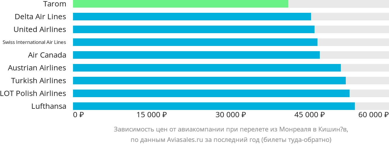 Динамика цен в зависимости от авиакомпании, совершающей перелет из Монреаля в Кишинёв