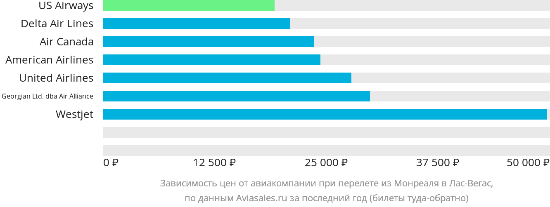 Динамика цен в зависимости от авиакомпании, совершающей перелет из Монреаля в Лас-Вегас