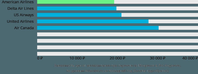 Динамика цен в зависимости от авиакомпании, совершающей перелет из Монреаля в Лос-Анджелес
