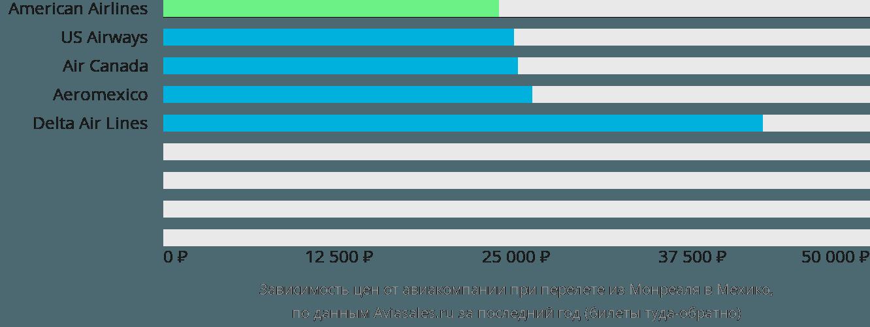 Динамика цен в зависимости от авиакомпании, совершающей перелет из Монреаля в Мехико