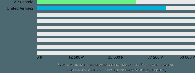 Динамика цен в зависимости от авиакомпании, совершающей перелет из Монреаля в Кахулуи