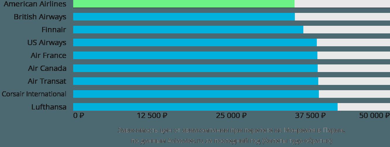 Динамика цен в зависимости от авиакомпании, совершающей перелет из Монреаля в Париж
