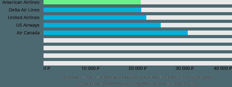 Динамика цен в зависимости от авиакомпании, совершающей перелет из Монреаля в Сан-Франциско