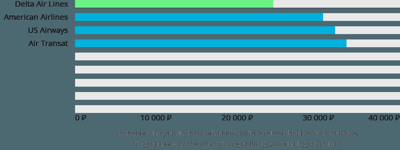 Динамика цен в зависимости от авиакомпании, совершающей перелет из Монреаля в Сан-Хосе
