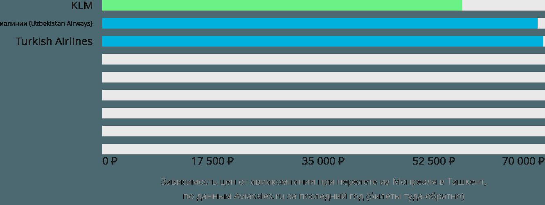 Динамика цен в зависимости от авиакомпании, совершающей перелет из Монреаля в Ташкент