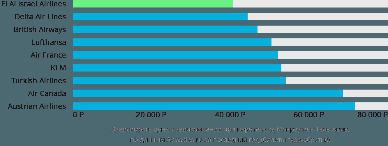 Динамика цен в зависимости от авиакомпании, совершающей перелет из Монреаля в Тель-Авив