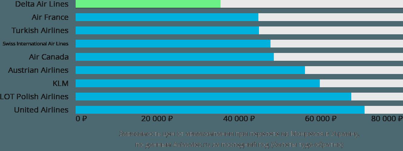Динамика цен в зависимости от авиакомпании, совершающей перелет из Монреаля в Украину