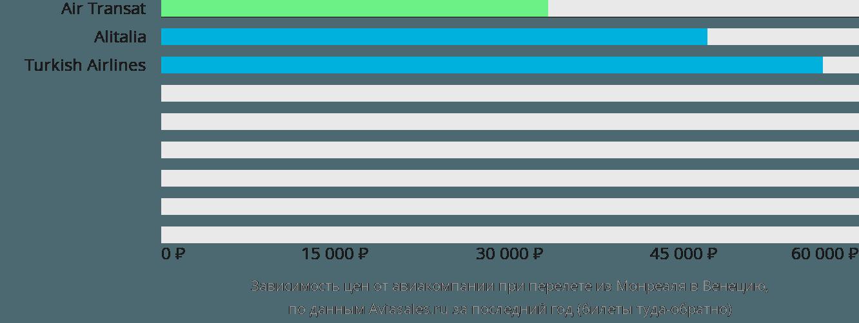 Динамика цен в зависимости от авиакомпании, совершающей перелет из Монреаля в Венецию