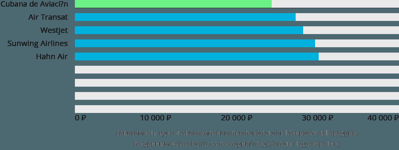 Динамика цен в зависимости от авиакомпании, совершающей перелет из Монреаля в Варадеро
