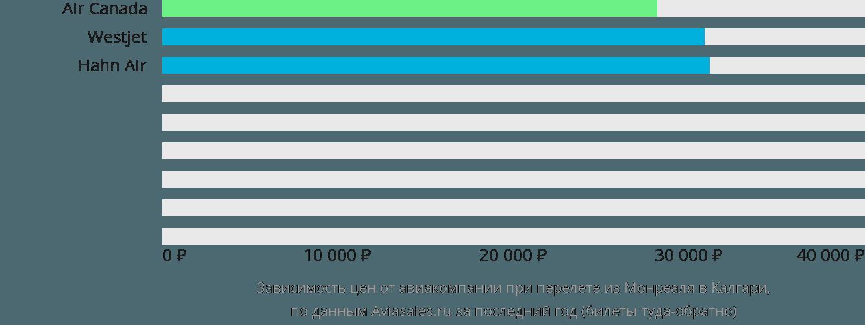 Динамика цен в зависимости от авиакомпании, совершающей перелет из Монреаля в Калгари