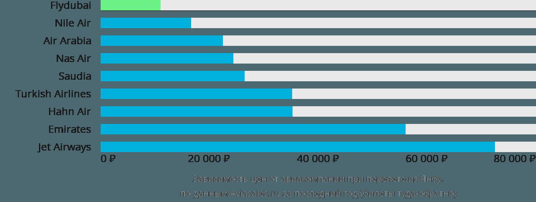Динамика цен в зависимости от авиакомпании, совершающей перелет из Янбу