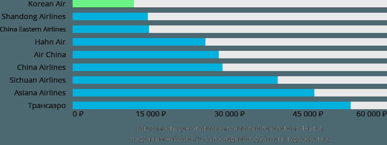 Динамика цен в зависимости от авиакомпании, совершающей перелет из Яньтая