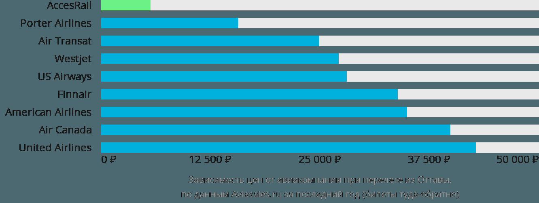 Динамика цен в зависимости от авиакомпании, совершающей перелет из Оттавы