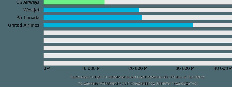 Динамика цен в зависимости от авиакомпании, совершающей перелет из Оттавы в Лас-Вегас