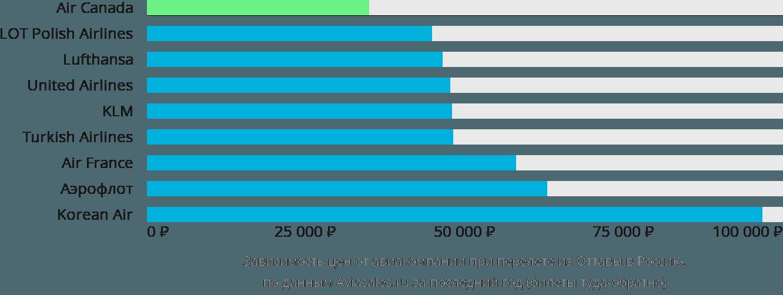 Динамика цен в зависимости от авиакомпании, совершающей перелет из Оттавы в Россию