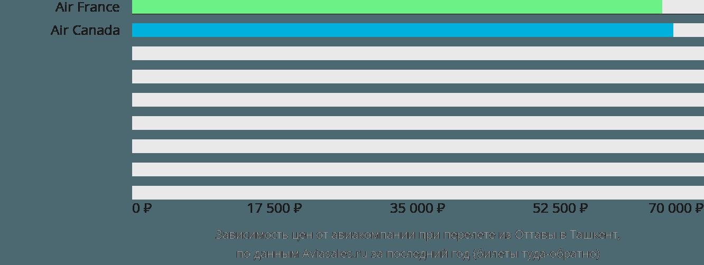 Динамика цен в зависимости от авиакомпании, совершающей перелет из Оттавы в Ташкент