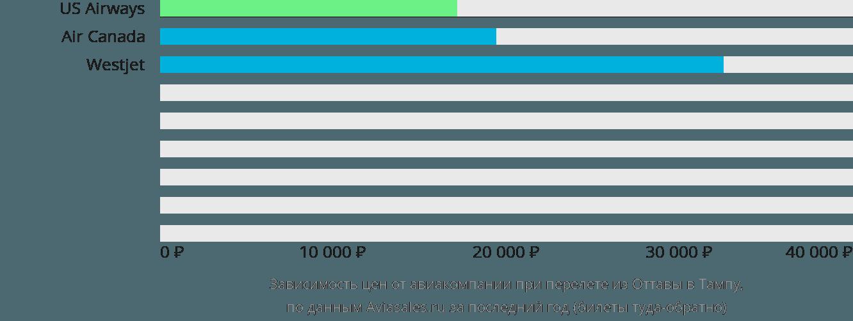 Динамика цен в зависимости от авиакомпании, совершающей перелет из Оттавы в Тампу