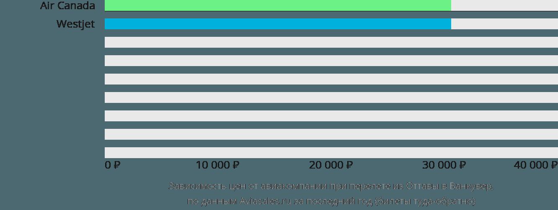 Динамика цен в зависимости от авиакомпании, совершающей перелет из Оттавы в Ванкувер