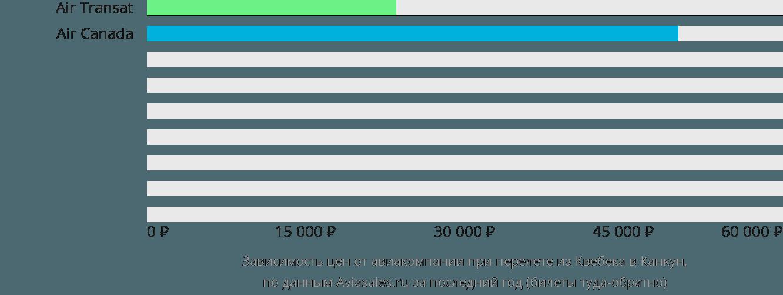 Динамика цен в зависимости от авиакомпании, совершающей перелет из Квебека в Канкун