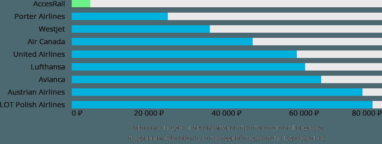 Динамика цен в зависимости от авиакомпании, совершающей перелет из Виндзора