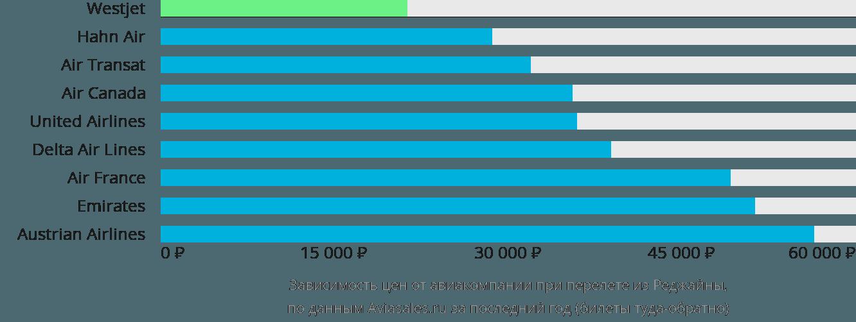 Динамика цен в зависимости от авиакомпании, совершающей перелет из Реджайны