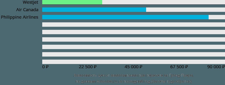 Динамика цен в зависимости от авиакомпании, совершающей перелет из Гранд-Прери