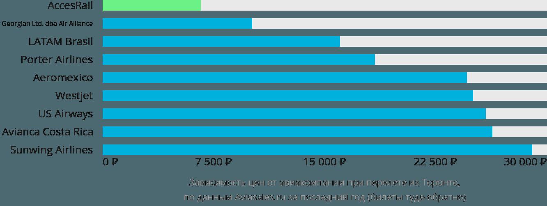 Динамика цен в зависимости от авиакомпании, совершающей перелет из Торонто