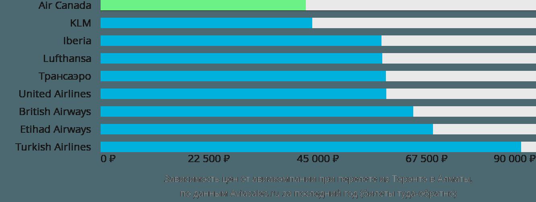 Динамика цен в зависимости от авиакомпании, совершающей перелет из Торонто в Алматы