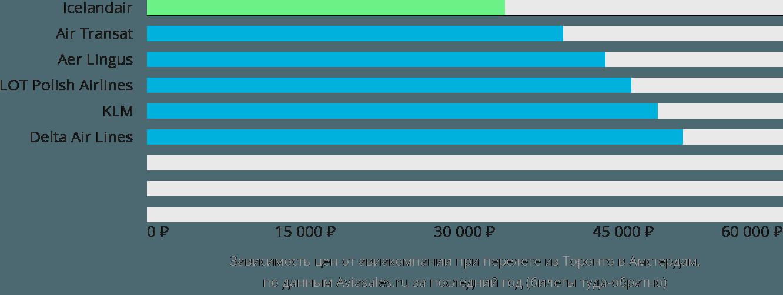 Динамика цен в зависимости от авиакомпании, совершающей перелет из Торонто в Амстердам