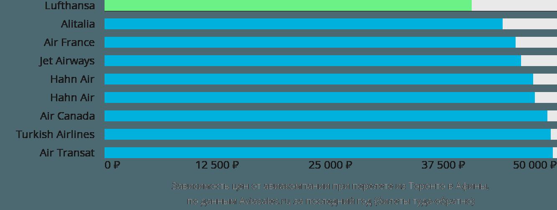 Динамика цен в зависимости от авиакомпании, совершающей перелет из Торонто в Афины