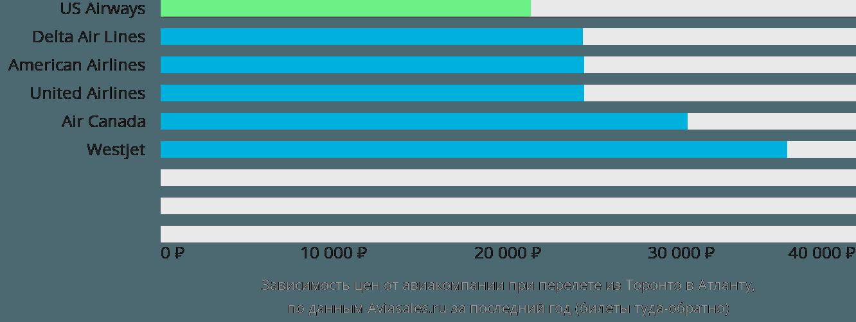 Динамика цен в зависимости от авиакомпании, совершающей перелет из Торонто в Атланту