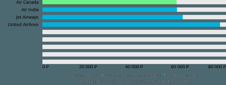 Динамика цен в зависимости от авиакомпании, совершающей перелет из Торонто в Амритсар