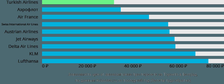 Динамика цен в зависимости от авиакомпании, совершающей перелет из Торонто в Белград