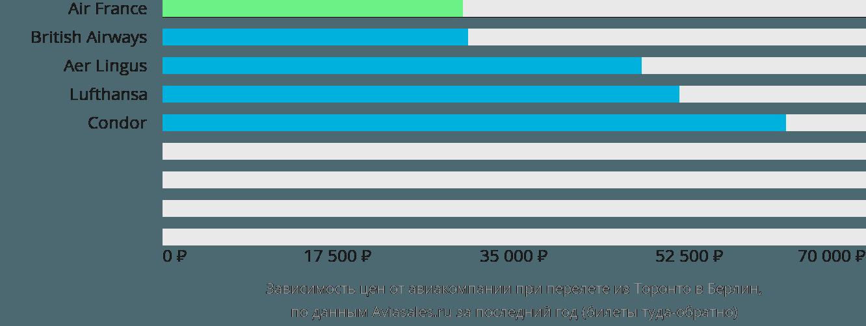 Динамика цен в зависимости от авиакомпании, совершающей перелет из Торонто в Берлин