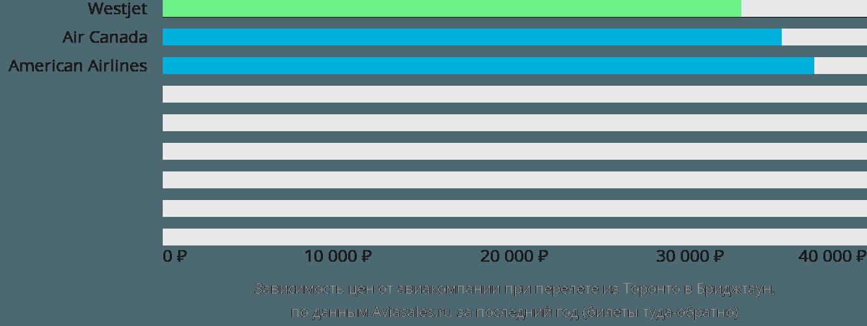 Динамика цен в зависимости от авиакомпании, совершающей перелет из Торонто в Бриджтаун