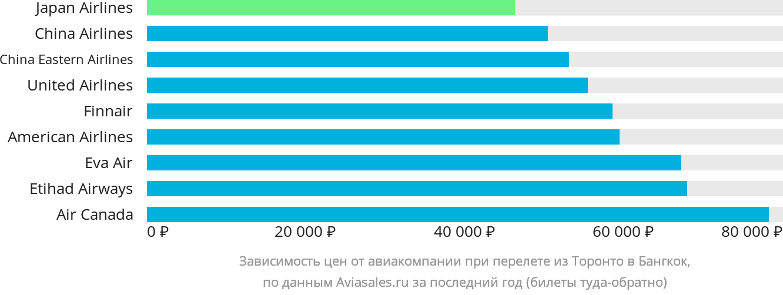 Динамика цен в зависимости от авиакомпании, совершающей перелет из Торонто в Бангкок