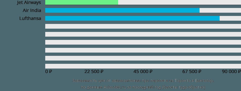 Динамика цен в зависимости от авиакомпании, совершающей перелет из Торонто в Бангалор