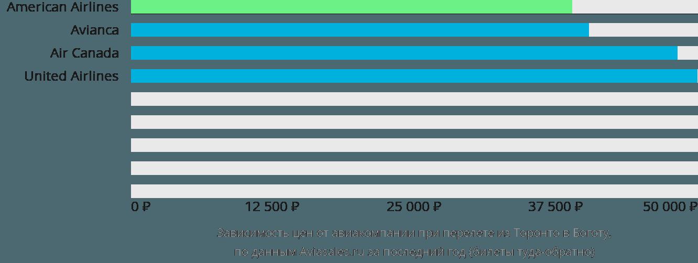 Динамика цен в зависимости от авиакомпании, совершающей перелет из Торонто в Боготу