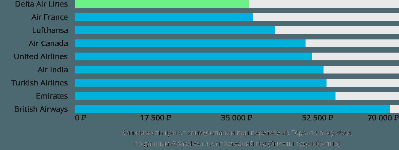 Динамика цен в зависимости от авиакомпании, совершающей перелет из Торонто в Мумбаи