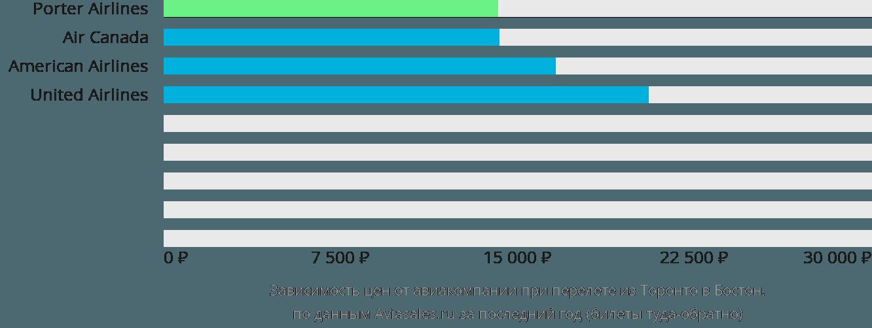 Динамика цен в зависимости от авиакомпании, совершающей перелет из Торонто в Бостон