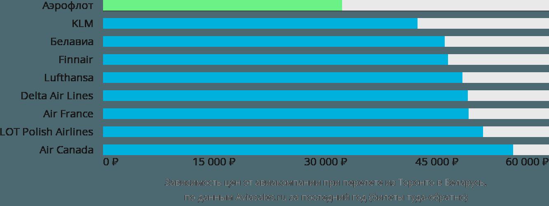 Динамика цен в зависимости от авиакомпании, совершающей перелёт из Торонто в Беларусь