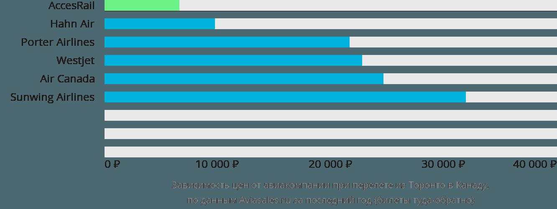 Динамика цен в зависимости от авиакомпании, совершающей перелёт из Торонто в Канаду