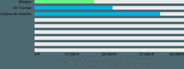 Динамика цен в зависимости от авиакомпании, совершающей перелет из Торонто в Кайо-Коко