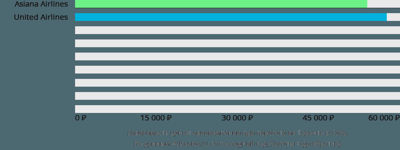 Динамика цен в зависимости от авиакомпании, совершающей перелет из Торонто в Себу