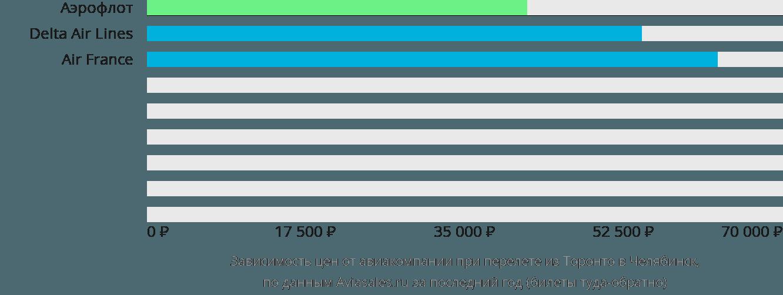 Динамика цен в зависимости от авиакомпании, совершающей перелет из Торонто в Челябинск