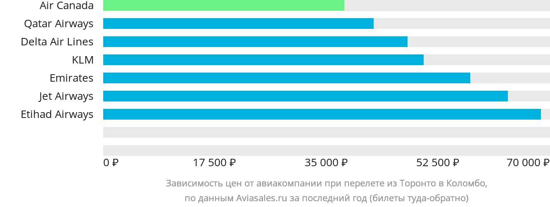 Динамика цен в зависимости от авиакомпании, совершающей перелет из Торонто в Коломбо