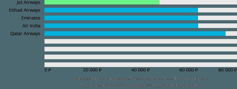 Динамика цен в зависимости от авиакомпании, совершающей перелет из Торонто в Кочин